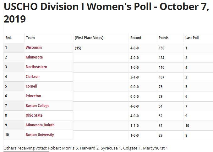 USCHO Women's Poll 10/7/19